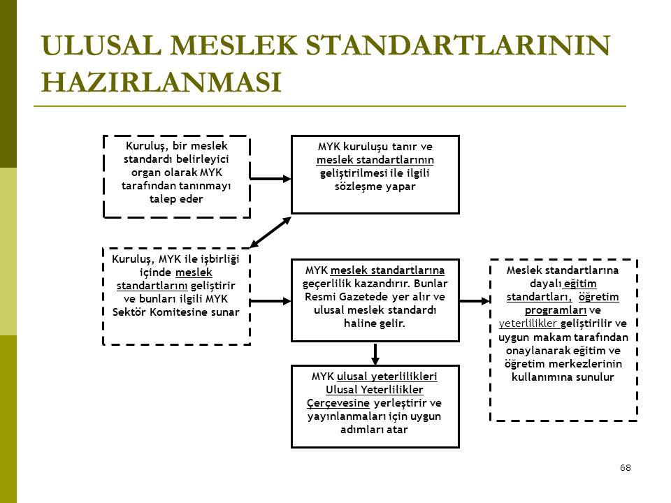 ULUSAL MESLEK STANDARTLARININ HAZIRLANMASI