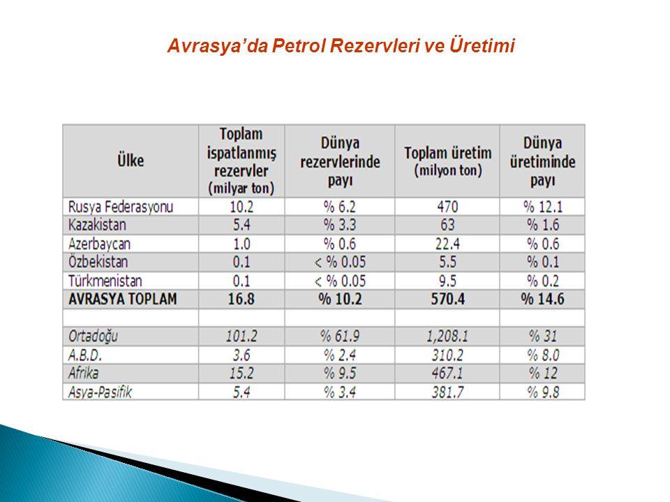 Avrasya'da Petrol Rezervleri ve Üretimi