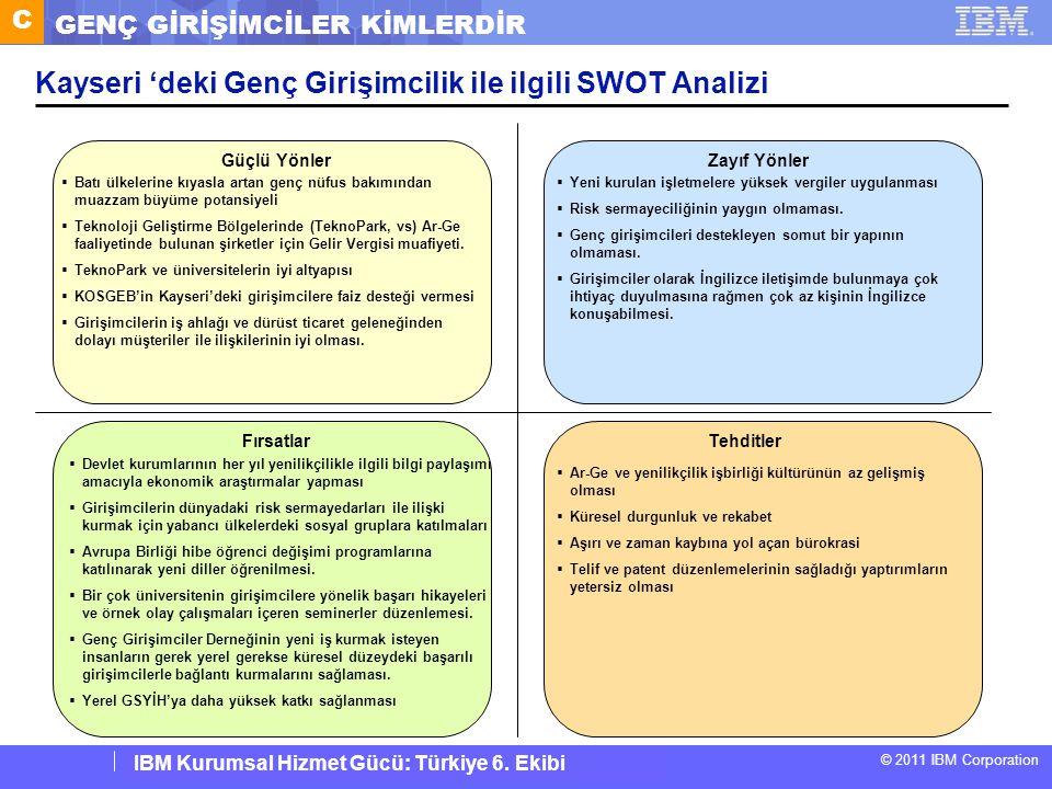Kayseri 'deki Genç Girişimcilik ile ilgili SWOT Analizi