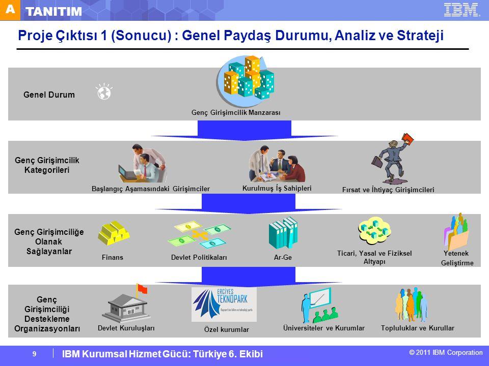 Proje Çıktısı 1 (Sonucu) : Genel Paydaş Durumu, Analiz ve Strateji