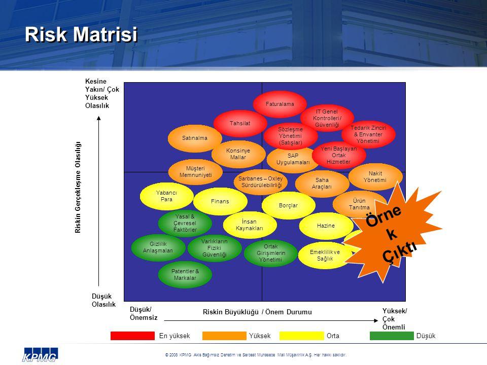 Riskin Gerçekleşme Olasılığı Riskin Büyüklüğü / Önem Durumu