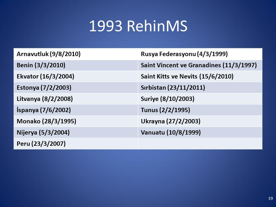 1993 RehinMS Arnavutluk (9/8/2010) Rusya Federasyonu (4/3/1999)