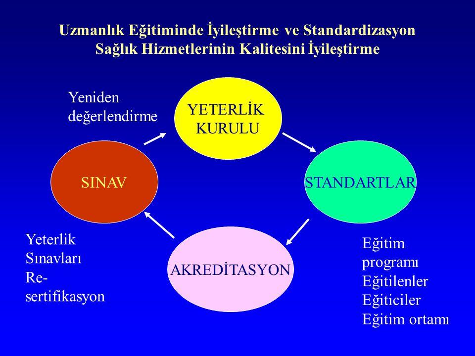 Uzmanlık Eğitiminde İyileştirme ve Standardizasyon