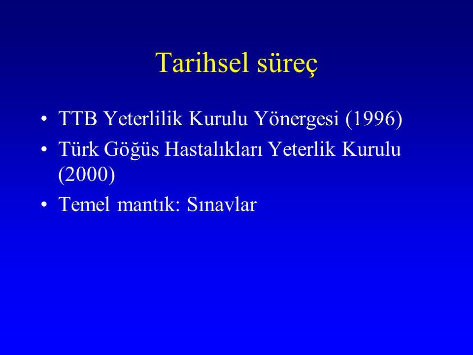 Tarihsel süreç TTB Yeterlilik Kurulu Yönergesi (1996)