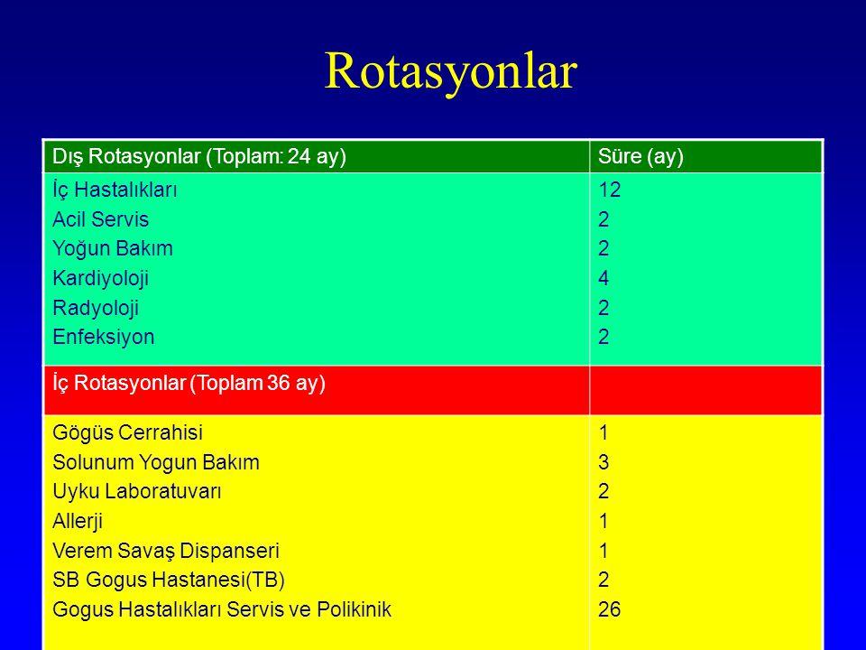 Rotasyonlar Dış Rotasyonlar (Toplam: 24 ay) Süre (ay) İç Hastalıkları