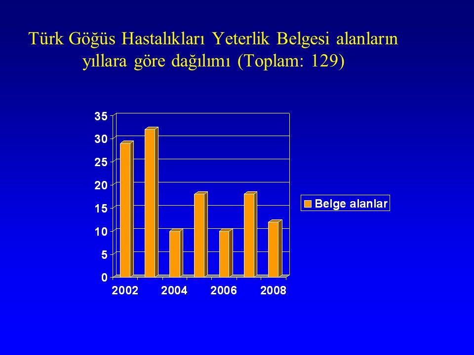 Türk Göğüs Hastalıkları Yeterlik Belgesi alanların yıllara göre dağılımı (Toplam: 129)