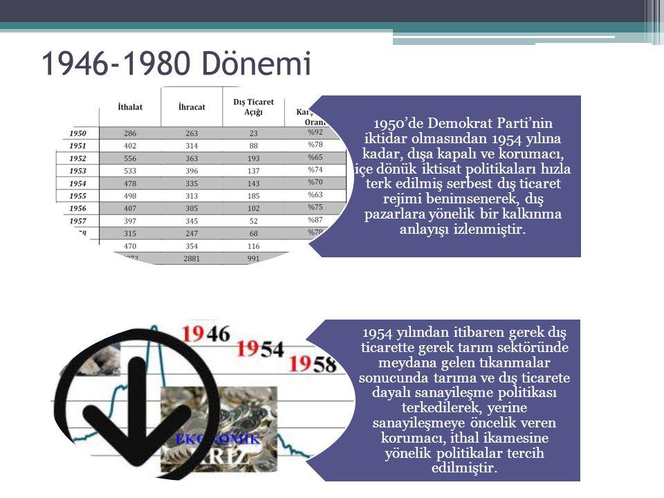1946-1980 Dönemi