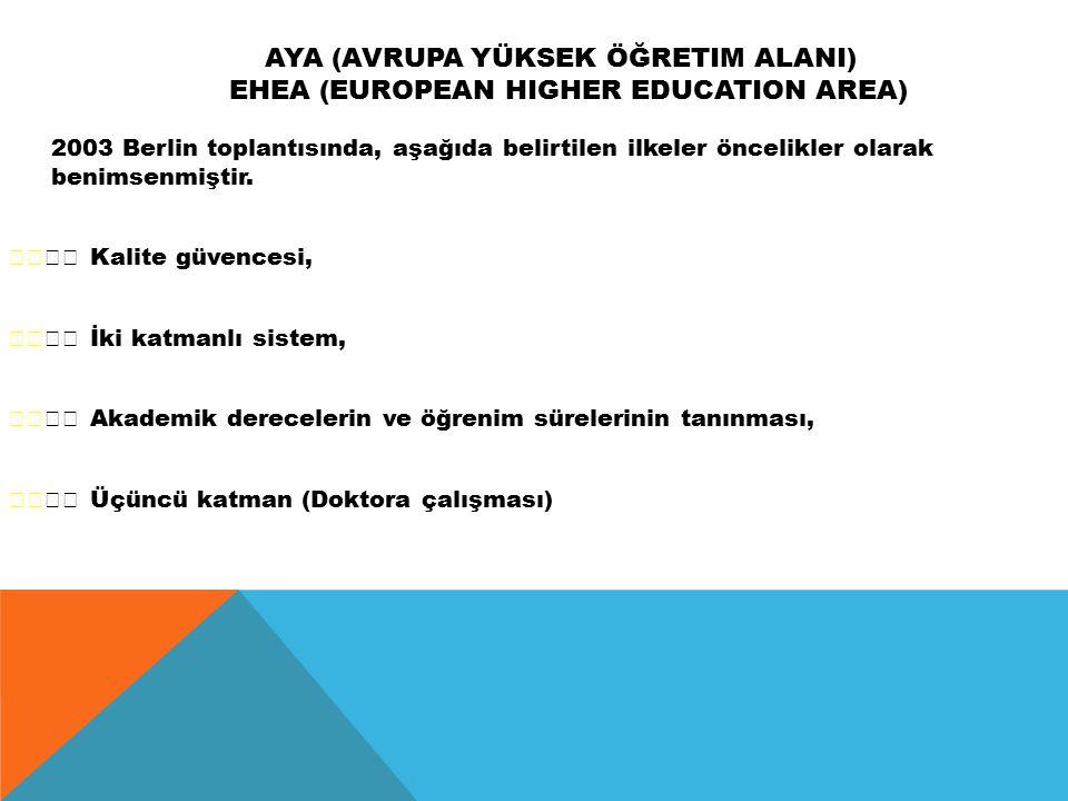 AYA (Avrupa Yüksek Öğretim AlanI) EHEA (European Higher Education Area)
