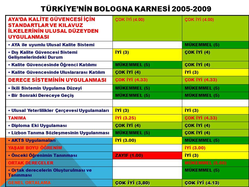 TÜRKİYE'NİN BOLOGNA KARNESİ 2005-2009