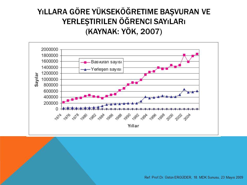 Yıllara Göre Yükseköğretime Başvuran ve Yerleştirilen Öğrenci Sayıları (Kaynak: YÖK, 2007)