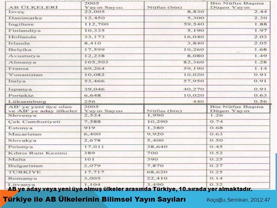 Türkiye ile AB Ülkelerinin Bilimsel Yayın Sayıları