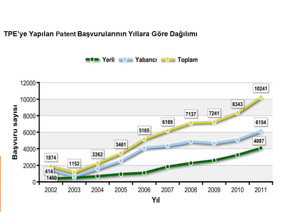 TPE'ye Yapılan Patent Başvurularının Yıllara Göre Dağılımı