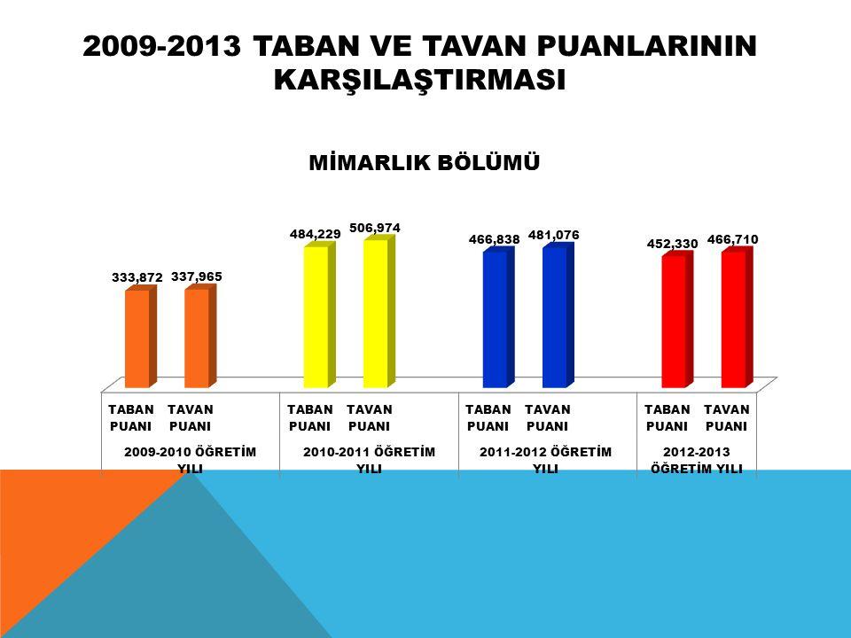 2009-2013 TABAN Ve tavan puanlarInIn karşILAŞTIRMASI