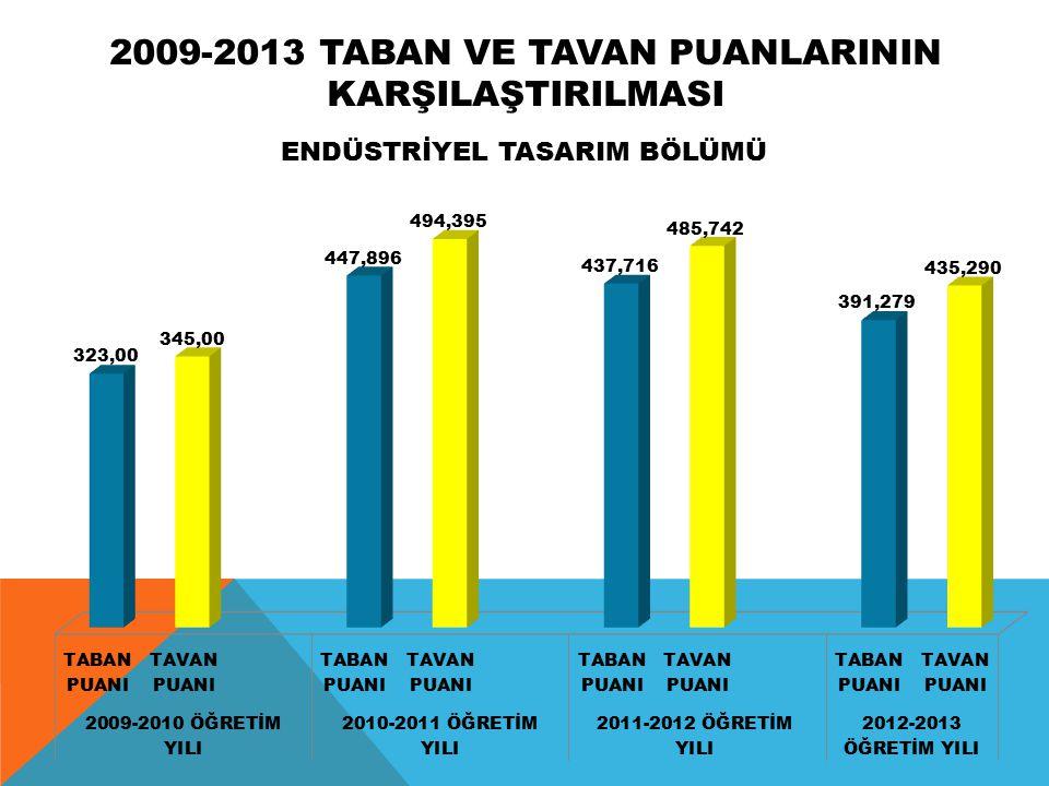 2009-2013 TABAN VE TAVAN PUANLARININ KARŞILAŞTIRILMASI