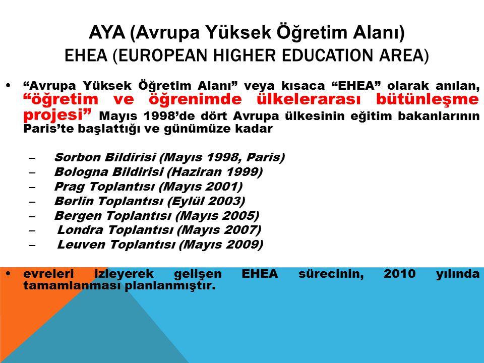 AYA (Avrupa Yüksek Öğretim Alanı)