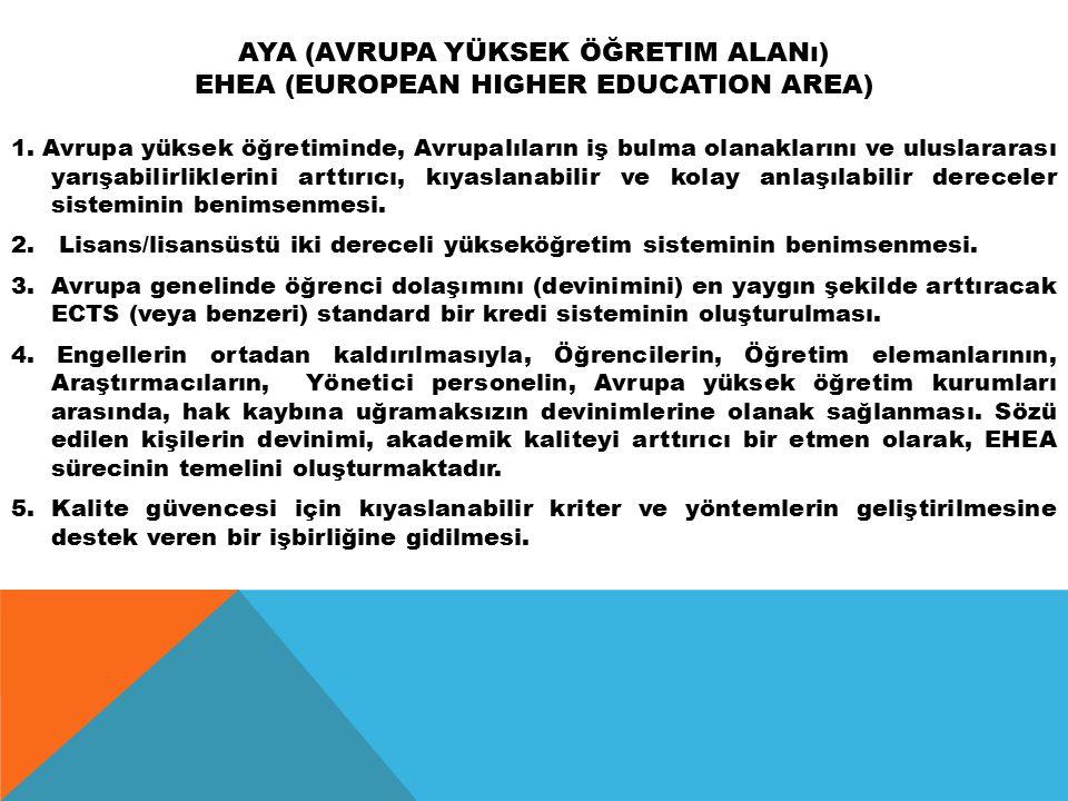 AYA (Avrupa Yüksek Öğretim Alanı) EHEA (European Higher Education Area)