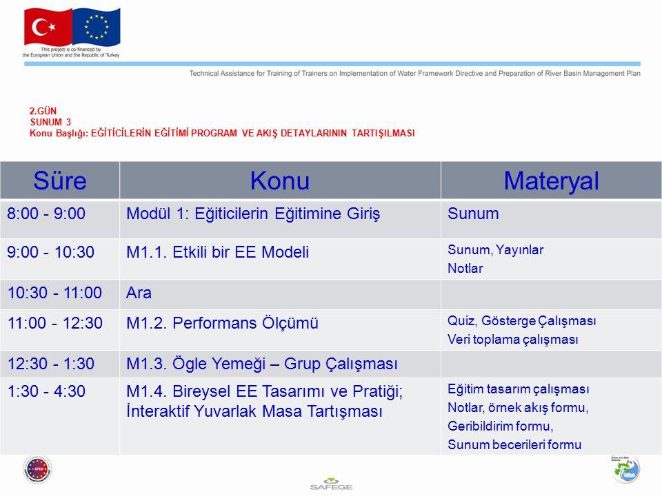 Süre Konu Materyal 8:00 - 9:00 Modül 1: Eğiticilerin Eğitimine Giriş