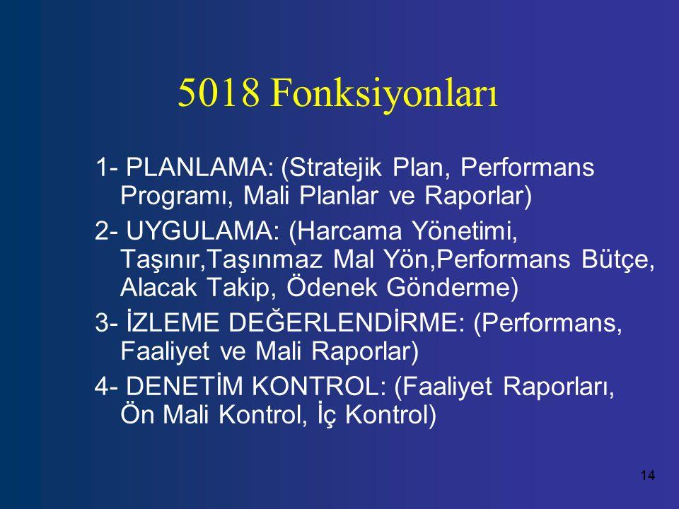 5018 Fonksiyonları 1- PLANLAMA: (Stratejik Plan, Performans Programı, Mali Planlar ve Raporlar)
