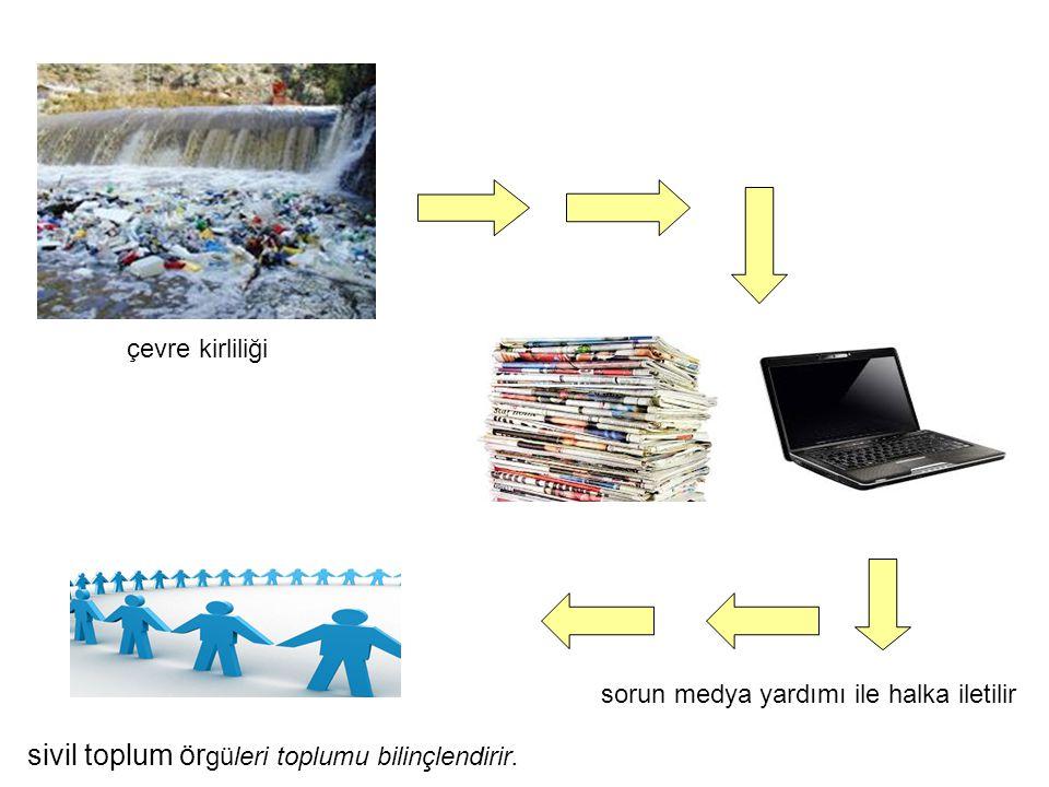 çevre kirliliği sivil toplum örgüleri toplumu bilinçlendirir.