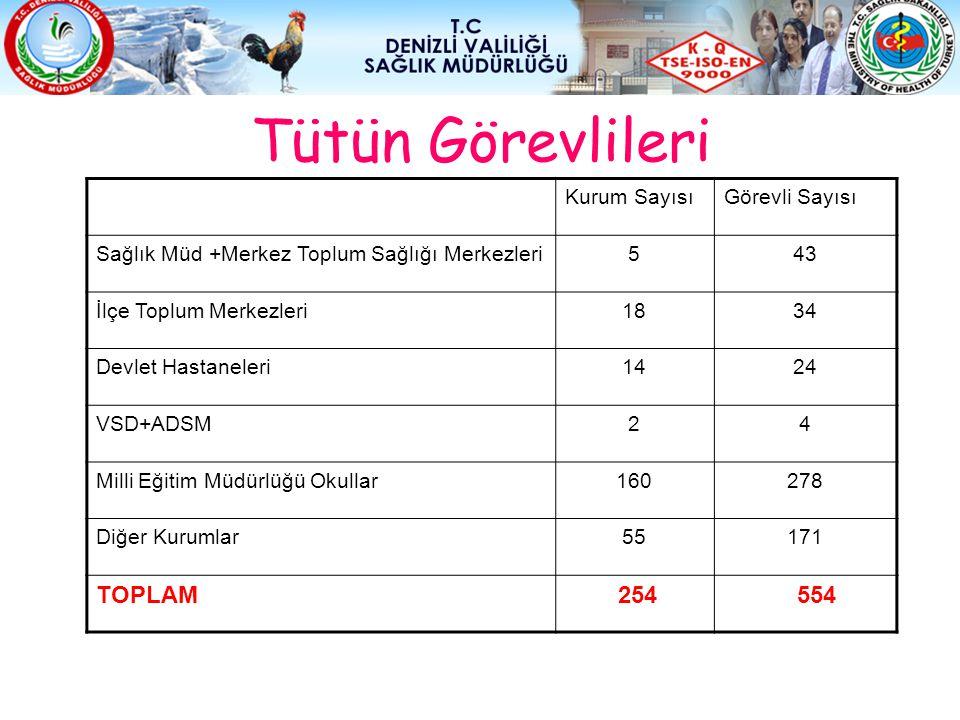 Tütün Görevlileri TOPLAM 254 554 Kurum Sayısı Görevli Sayısı