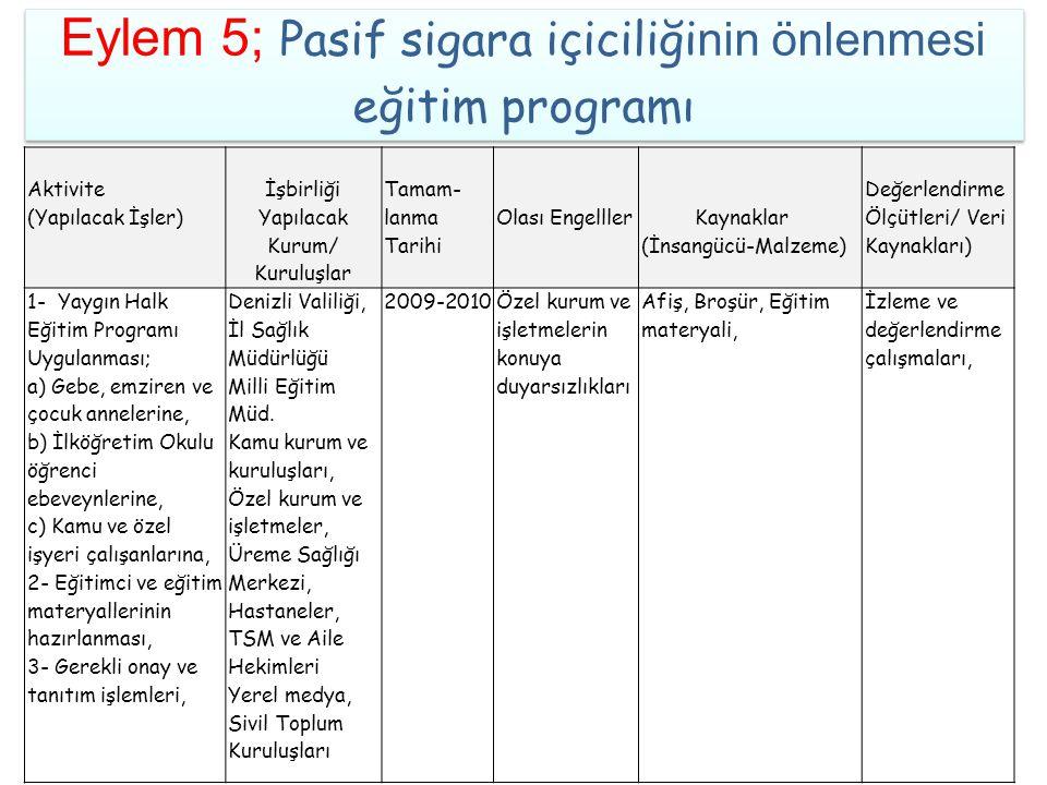 Eylem 5; Pasif sigara içiciliğinin önlenmesi eğitim programı