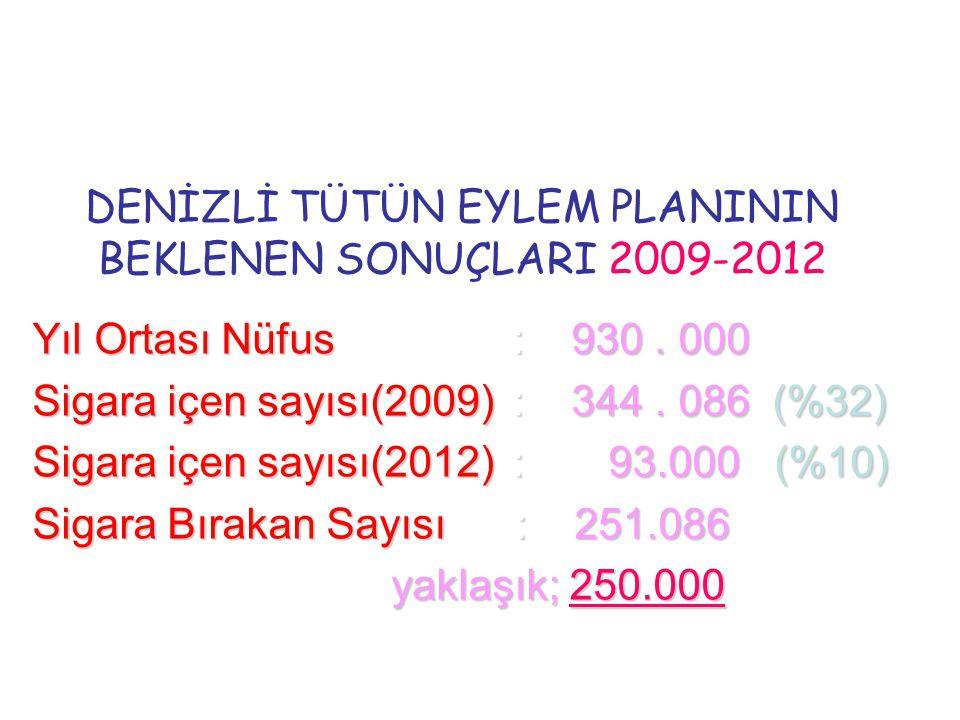 DENİZLİ TÜTÜN EYLEM PLANININ BEKLENEN SONUÇLARI 2009-2012