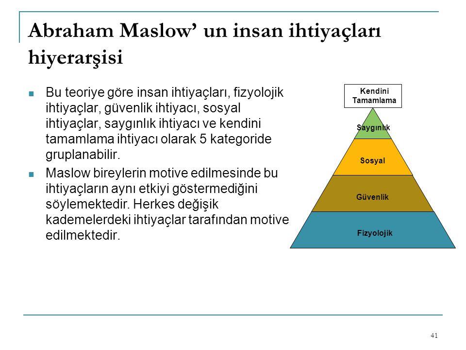 Abraham Maslow' un insan ihtiyaçları hiyerarşisi
