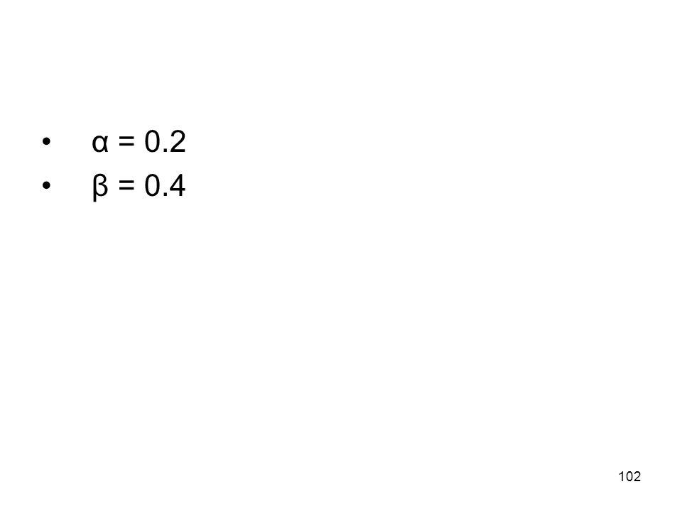 α = 0.2 β = 0.4