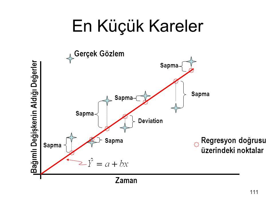 En Küçük Kareler Gerçek Gözlem Bağımlı Değişkenin Aldığı Değerler