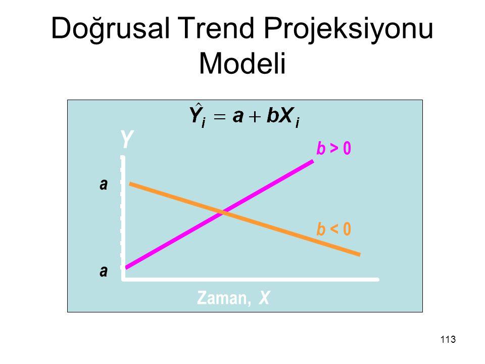 Doğrusal Trend Projeksiyonu Modeli