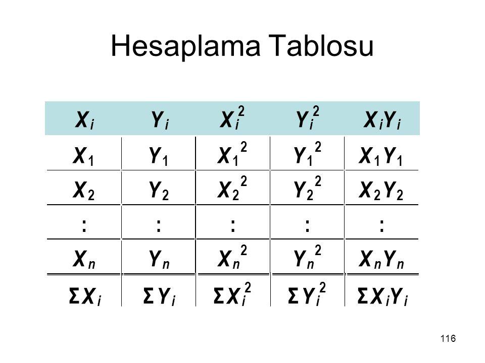 Hesaplama Tablosu X Y : Σ 2 i 1 n