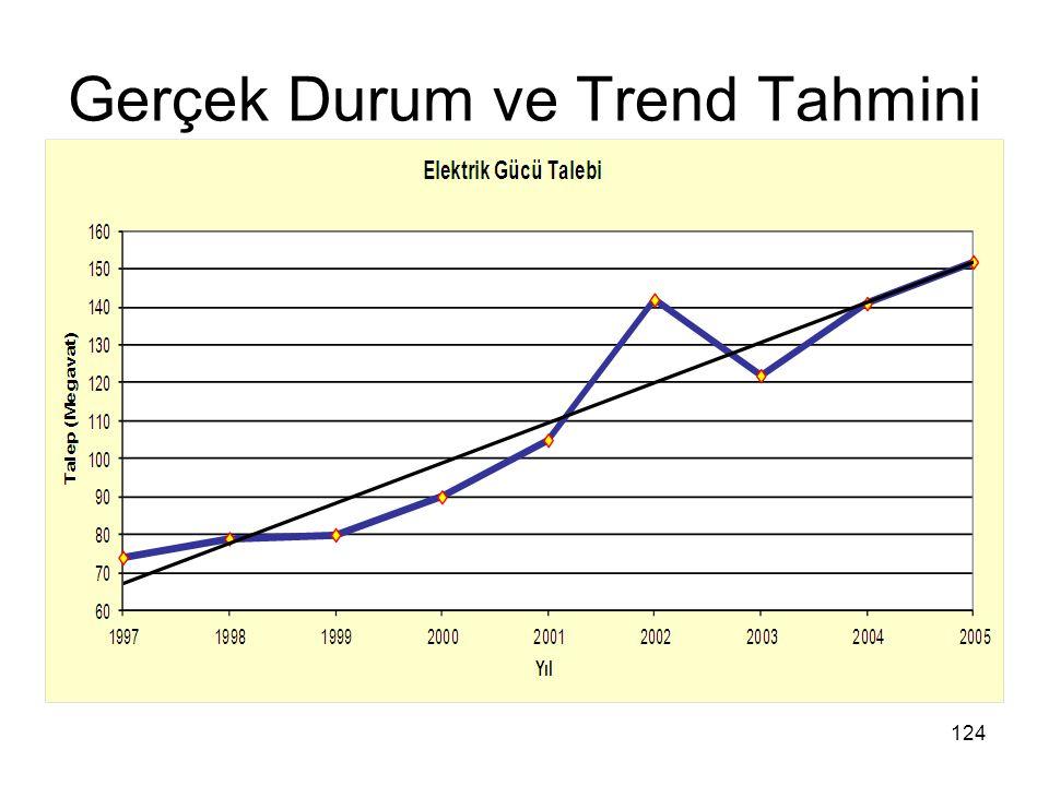 Gerçek Durum ve Trend Tahmini