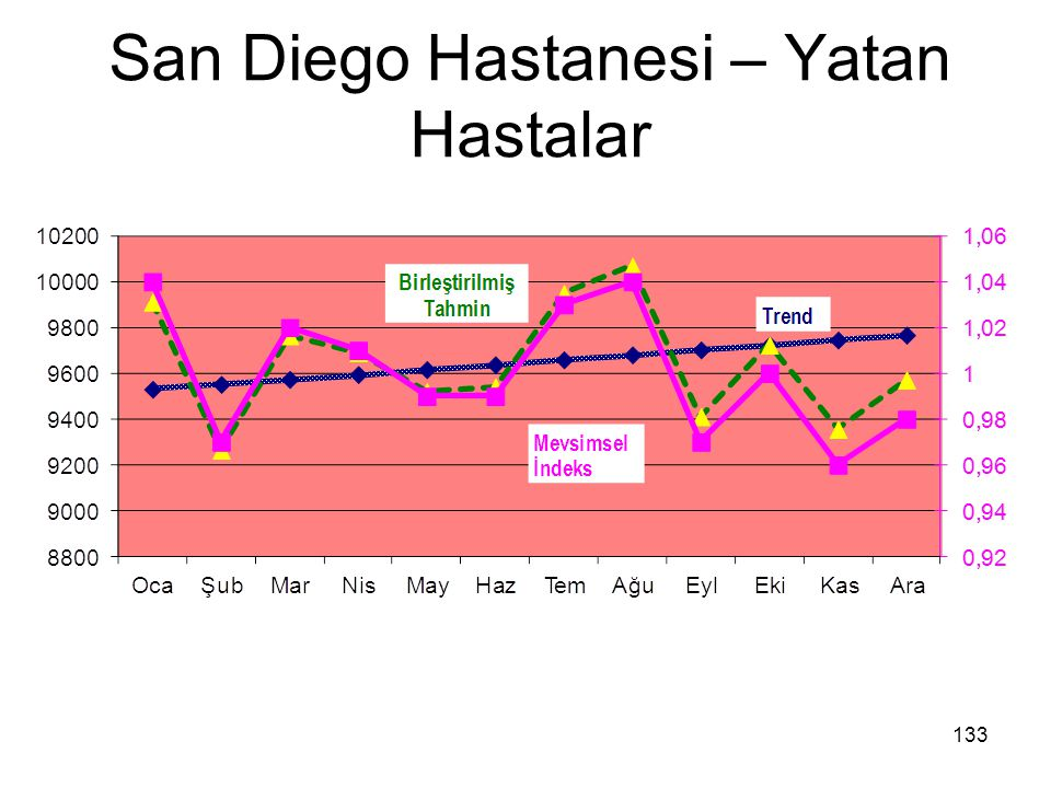 San Diego Hastanesi – Yatan Hastalar