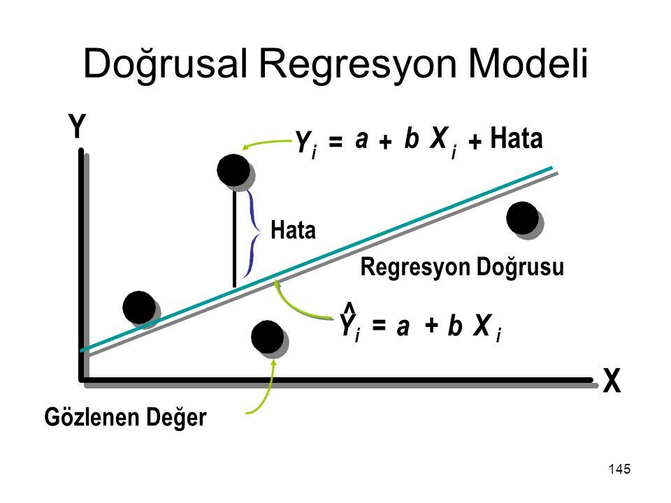 Doğrusal Regresyon Modeli