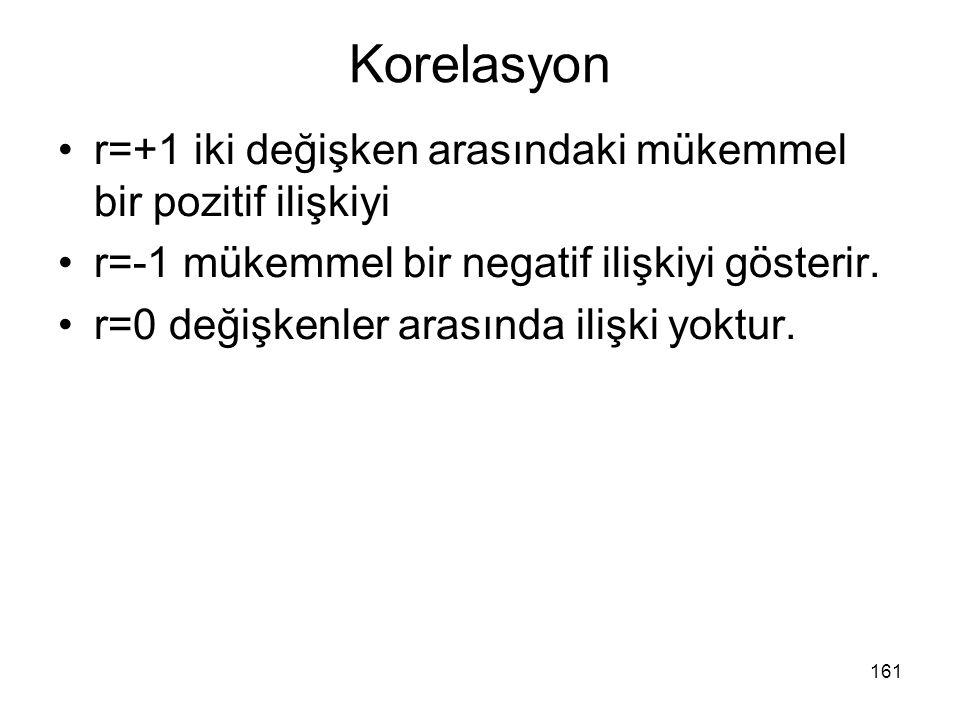 Korelasyon r=+1 iki değişken arasındaki mükemmel bir pozitif ilişkiyi