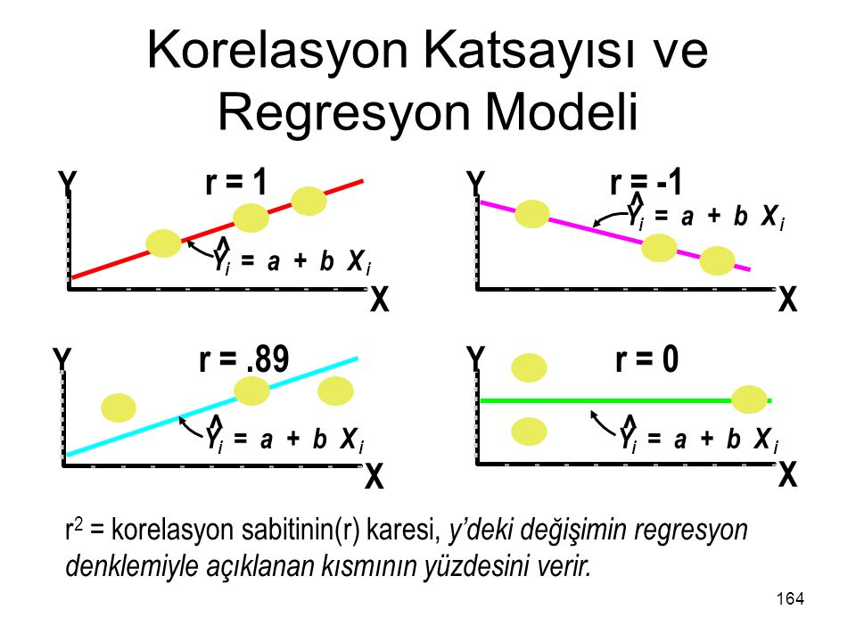 Korelasyon Katsayısı ve Regresyon Modeli