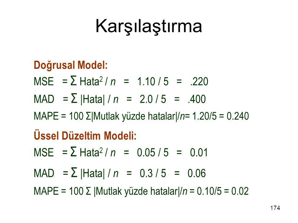 Karşılaştırma Doğrusal Model: MSE = Σ Hata2 / n = 1.10 / 5 = .220