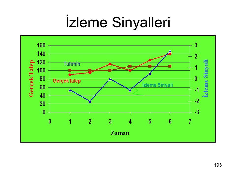 İzleme Sinyalleri Tahmin Gerçek talep İzleme Sinyali