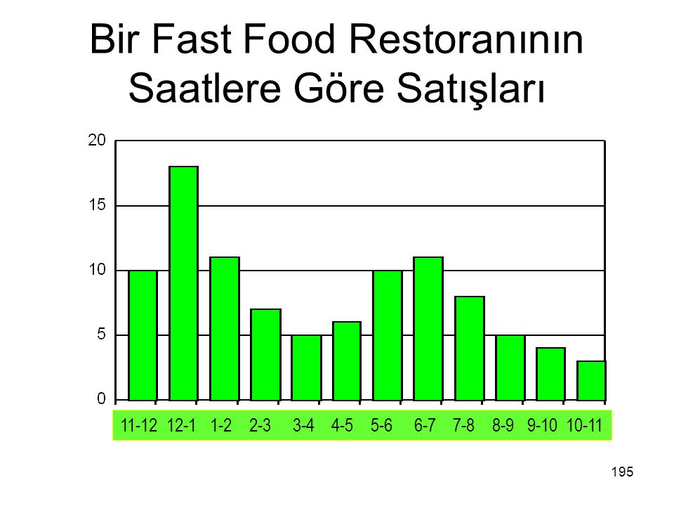 Bir Fast Food Restoranının Saatlere Göre Satışları