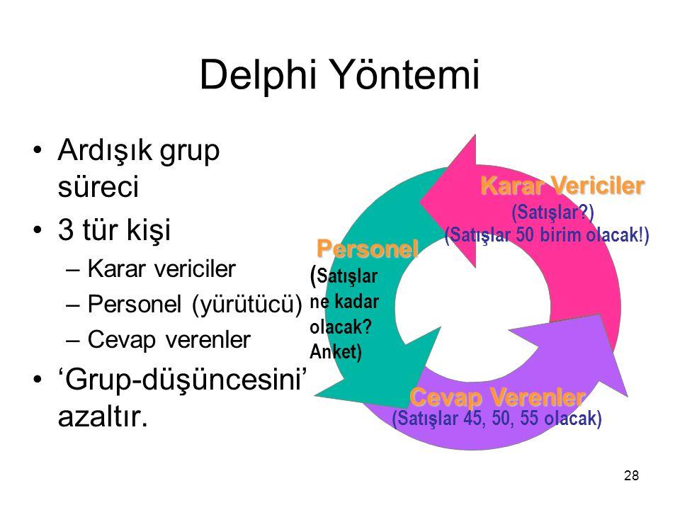 Delphi Yöntemi Ardışık grup süreci 3 tür kişi