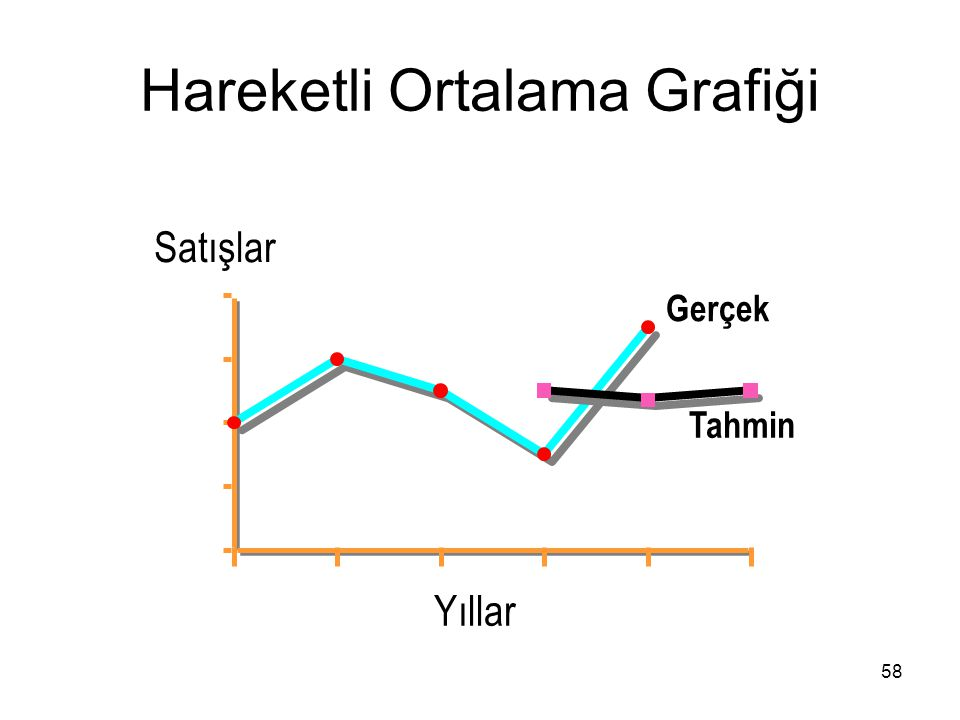 Hareketli Ortalama Grafiği