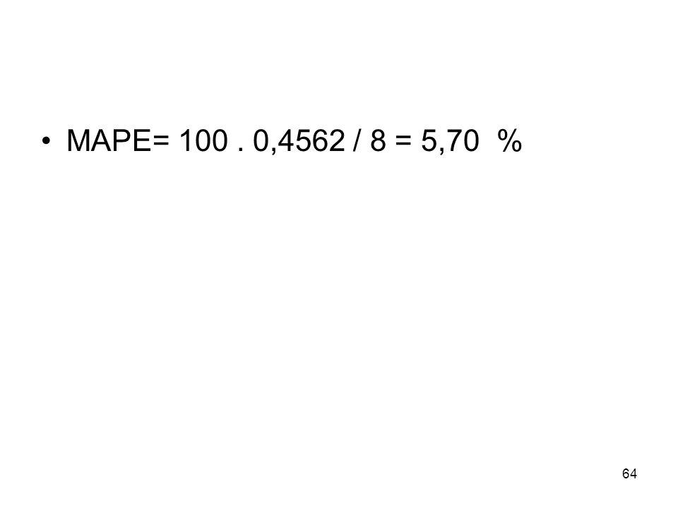 MAPE= 100 . 0,4562 / 8 = 5,70 %