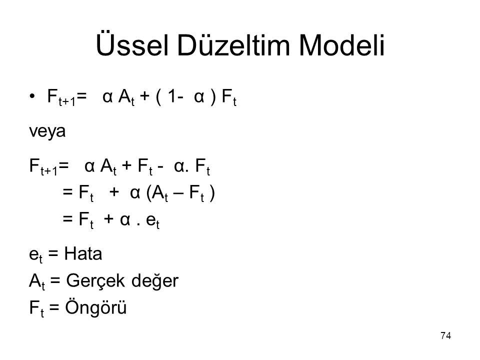 Üssel Düzeltim Modeli Ft+1= α At + ( 1- α ) Ft veya
