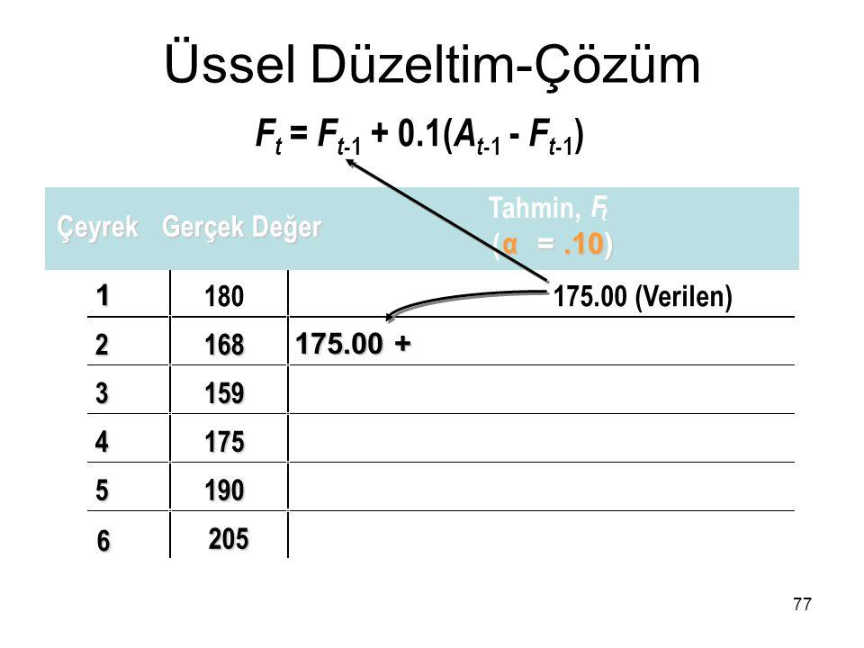 Üssel Düzeltim-Çözüm Ft = Ft-1 + 0.1(At-1 - Ft-1) 175.00 + Tahmin, F