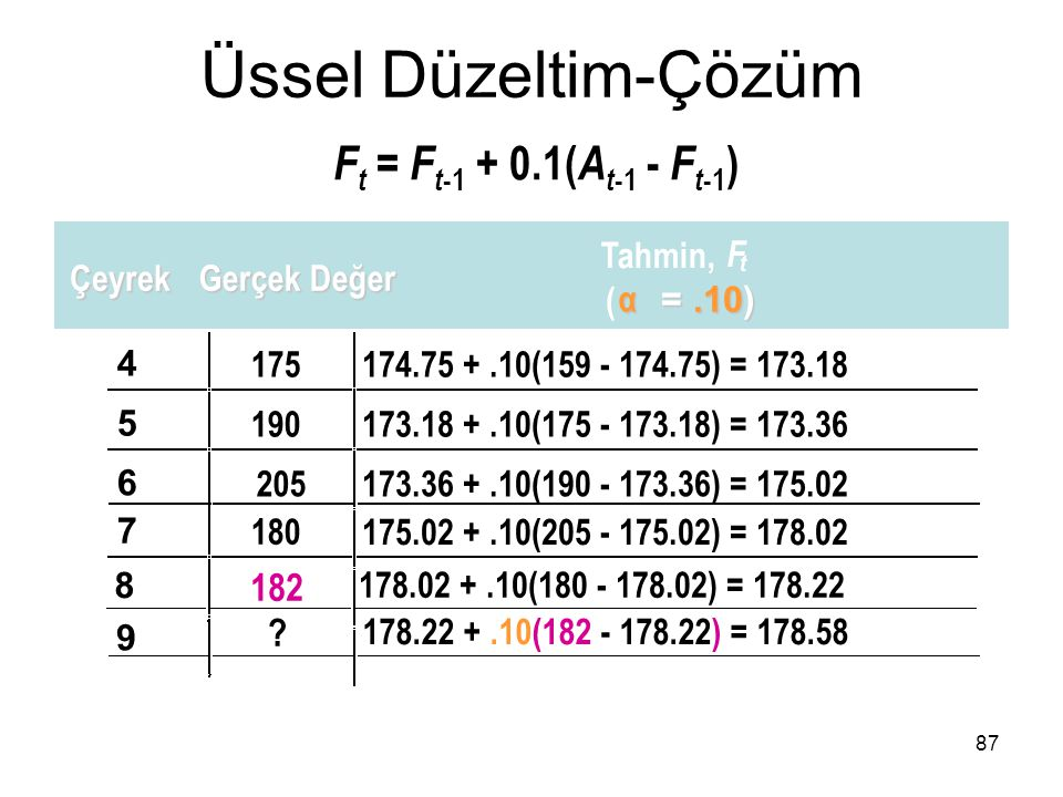 Üssel Düzeltim-Çözüm Ft = Ft-1 + 0.1(At-1 - Ft-1) 182 Tahmin, F