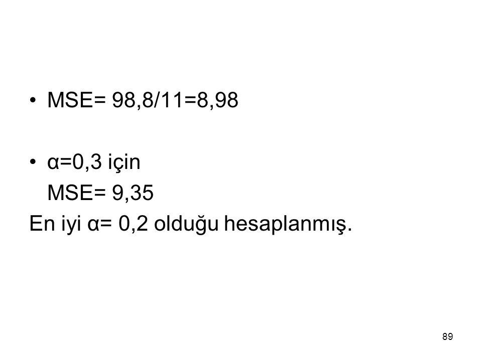 MSE= 98,8/11=8,98 α=0,3 için MSE= 9,35 En iyi α= 0,2 olduğu hesaplanmış.