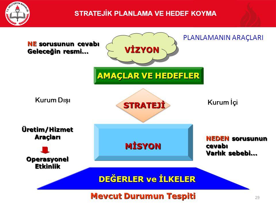 STRATEJİK PLANLAMA VE HEDEF KOYMA Üretim/Hizmet Araçları