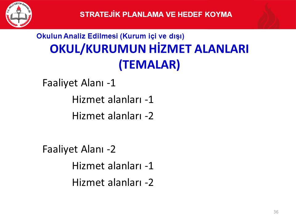 OKUL/KURUMUN HİZMET ALANLARI (TEMALAR)