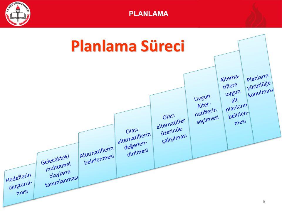 Planlama Süreci PLANLAMA Planların yürürlüğe konulması Alterna-