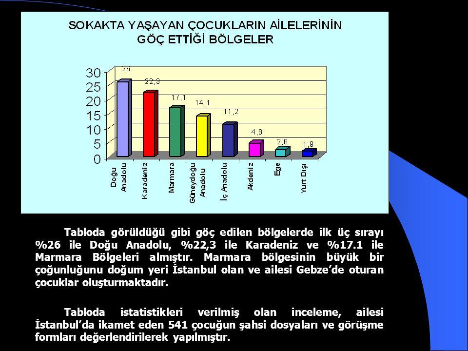 Tabloda görüldüğü gibi göç edilen bölgelerde ilk üç sırayı %26 ile Doğu Anadolu, %22,3 ile Karadeniz ve %17.1 ile Marmara Bölgeleri almıştır. Marmara bölgesinin büyük bir çoğunluğunu doğum yeri İstanbul olan ve ailesi Gebze'de oturan çocuklar oluşturmaktadır.